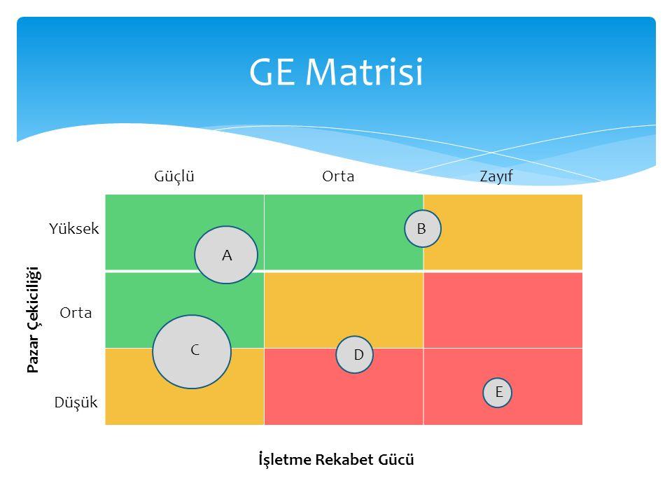 GE Matrisi Güçlü Orta Zayıf Pazar Çekiciliği Yüksek B A Orta C D E