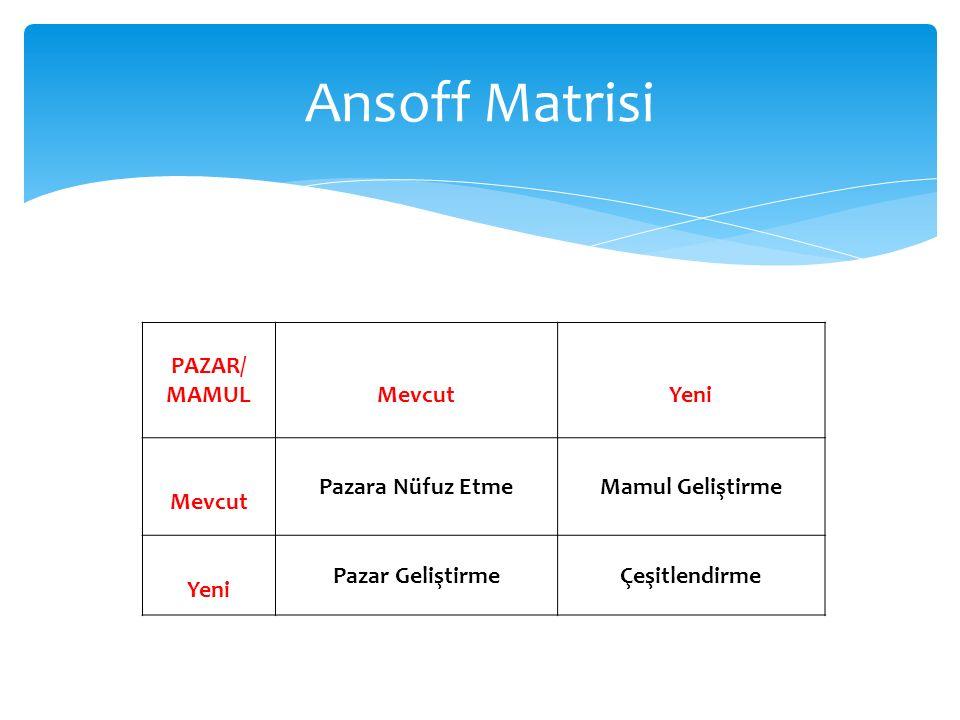 Ansoff Matrisi PAZAR/ MAMUL Mevcut Yeni Pazara Nüfuz Etme