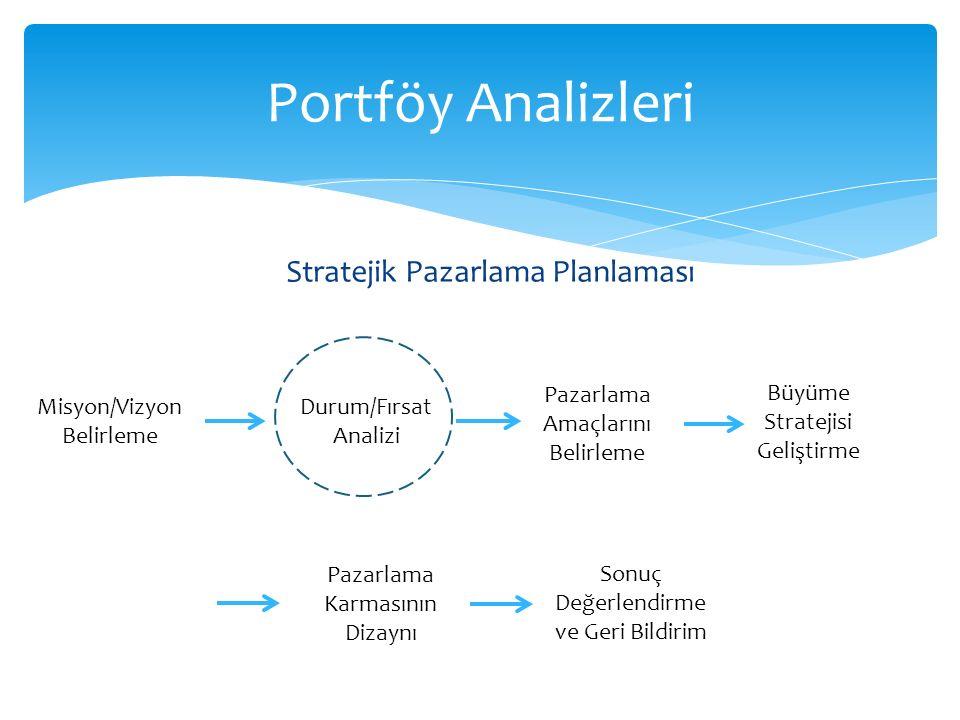 Portföy Analizleri Stratejik Pazarlama Planlaması