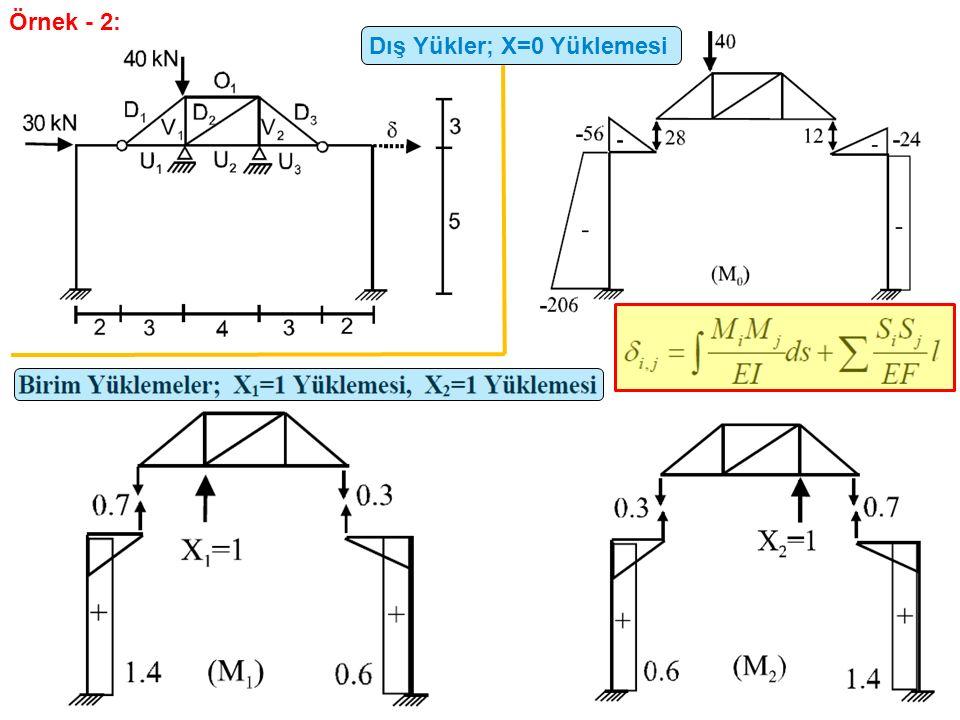 Örnek - 2: Dış Yükler; X=0 Yüklemesi