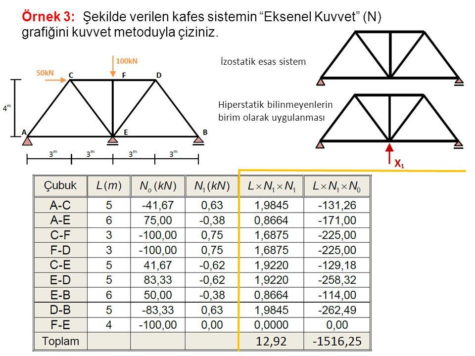 Örnek 3: Şekilde verilen kafes sistemin Eksenel Kuvvet (N) grafiğini kuvvet metoduyla çiziniz.
