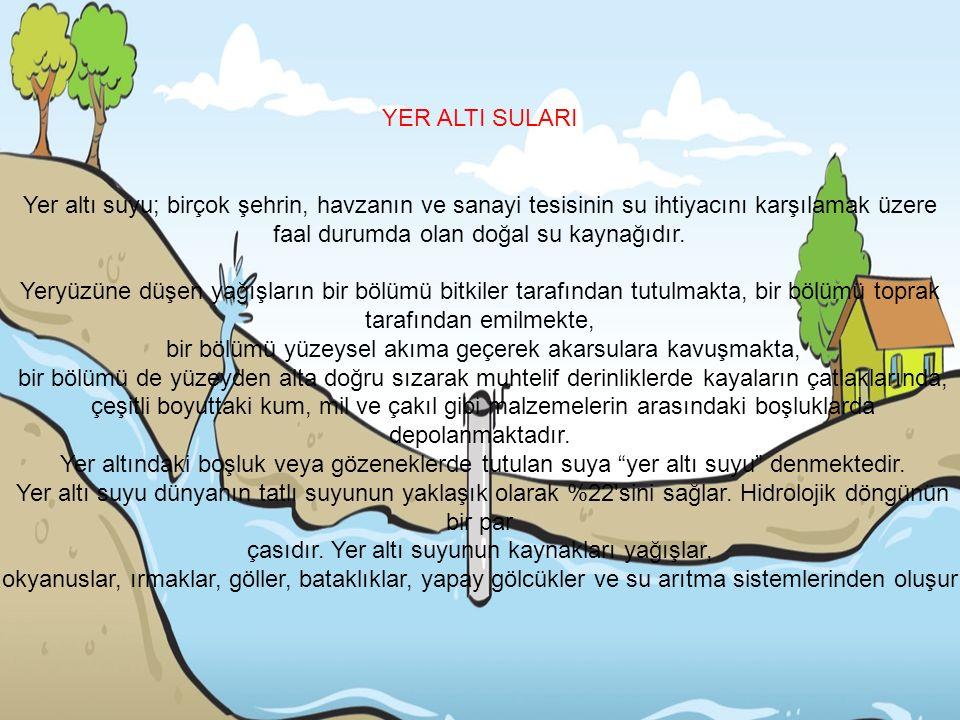 YER ALTI SULARI Yer altı suyu; birçok şehrin, havzanın ve sanayi tesisinin su ihtiyacını karşılamak üzere faal durumda olan doğal su kaynağıdır.