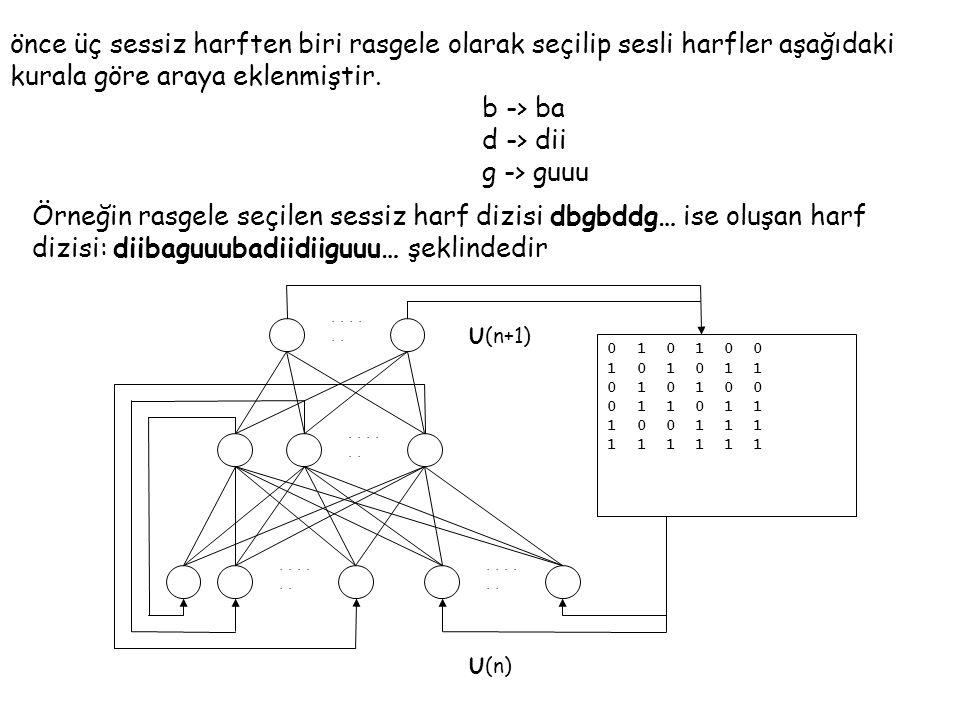 önce üç sessiz harften biri rasgele olarak seçilip sesli harfler aşağıdaki kurala göre araya eklenmiştir.