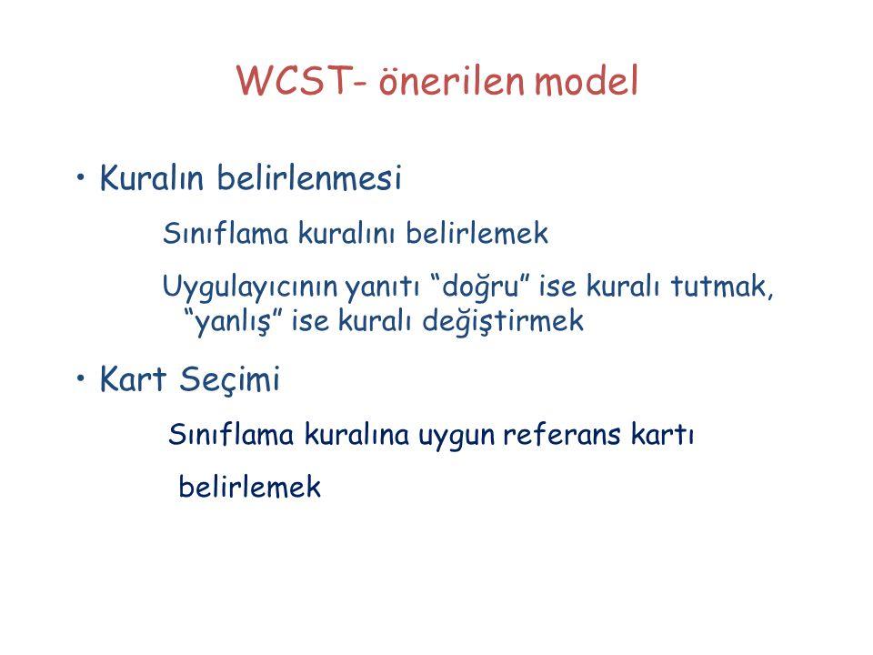 WCST- önerilen model • Kuralın belirlenmesi • Kart Seçimi