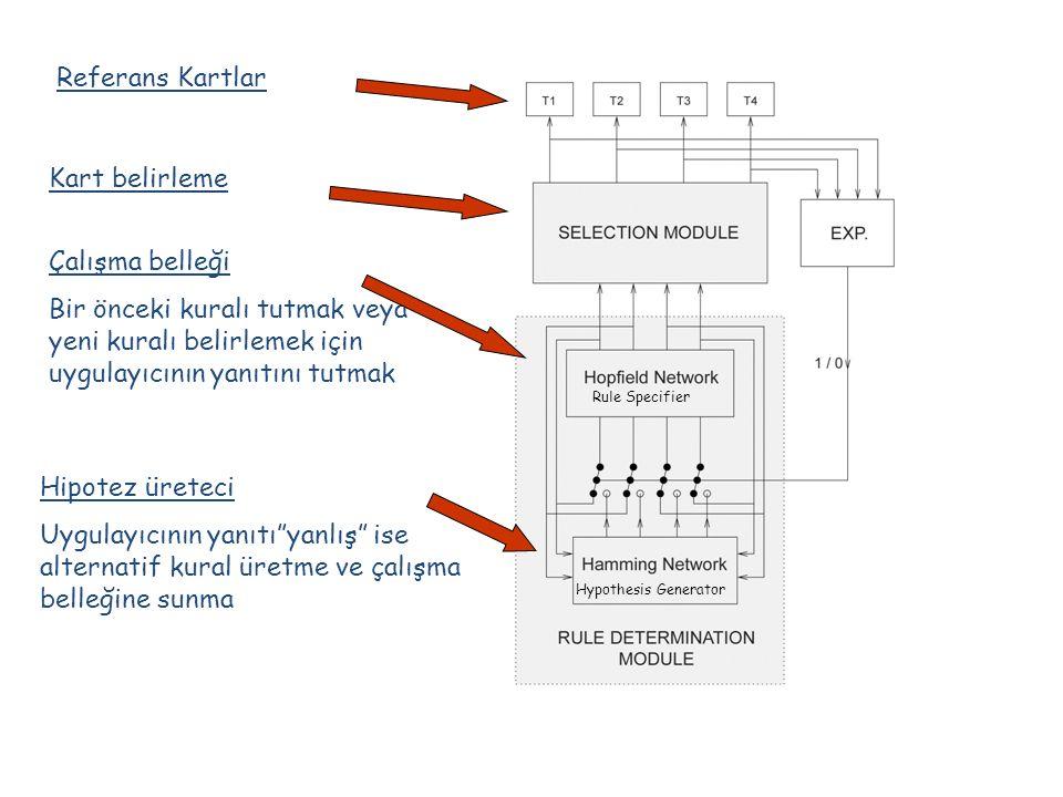 Referans Kartlar Kart belirleme Çalışma belleği