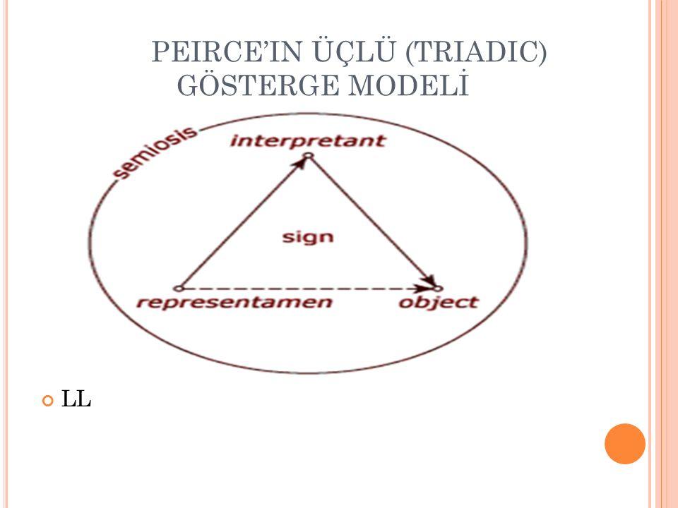 PEIRCE'IN ÜÇLÜ (TRIADIC) GÖSTERGE MODELİ