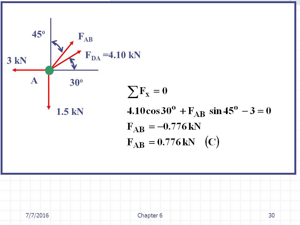 45o FAB FDA =4.10 kN 3 kN A 30o 1.5 kN 4/28/2017 Chapter 6