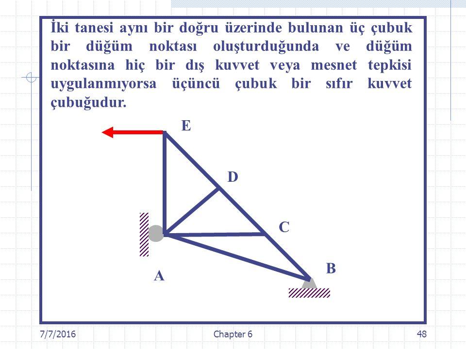 İki tanesi aynı bir doğru üzerinde bulunan üç çubuk bir düğüm noktası oluşturduğunda ve düğüm noktasına hiç bir dış kuvvet veya mesnet tepkisi uygulanmıyorsa üçüncü çubuk bir sıfır kuvvet çubuğudur.
