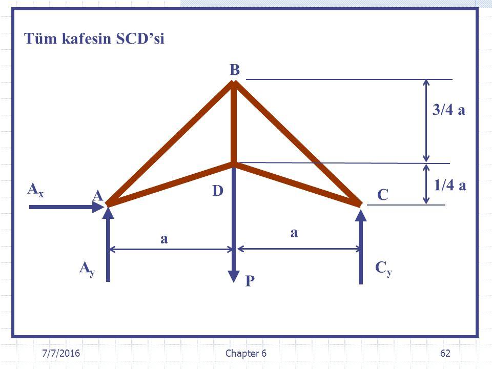 Tüm kafesin SCD'si B 3/4 a Ax 1/4 a D A C a a Ay Cy P