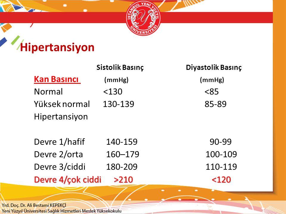 Hipertansiyon Kan Basıncı (mmHg) (mmHg) Normal <130 <85