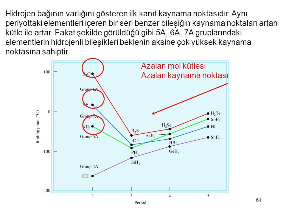 Hidrojen bağının varlığını gösteren ilk kanıt kaynama noktasıdır