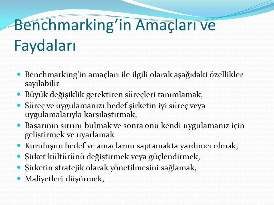 Benchmarking'in Amaçları ve Faydaları