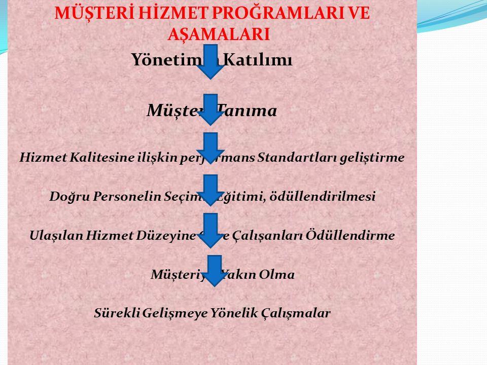 MÜŞTERİ HİZMET PROĞRAMLARI VE AŞAMALARI Yönetimin Katılımı