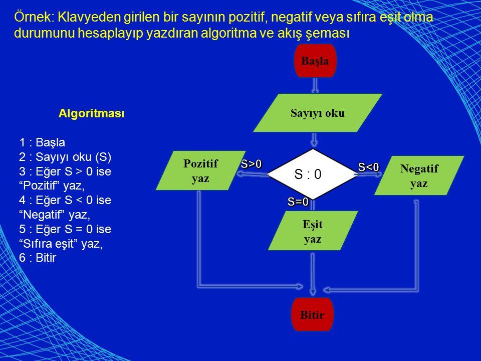 Örnek: Klavyeden girilen bir sayının pozitif, negatif veya sıfıra eşit olma durumunu hesaplayıp yazdıran algoritma ve akış şeması