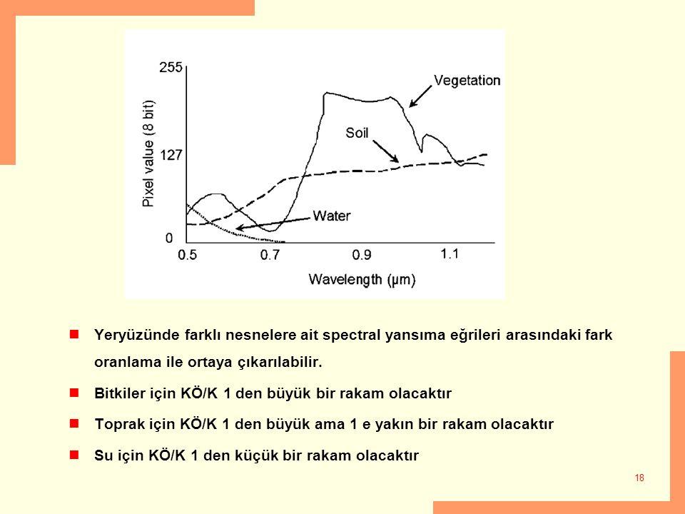 Yeryüzünde farklı nesnelere ait spectral yansıma eğrileri arasındaki fark oranlama ile ortaya çıkarılabilir.