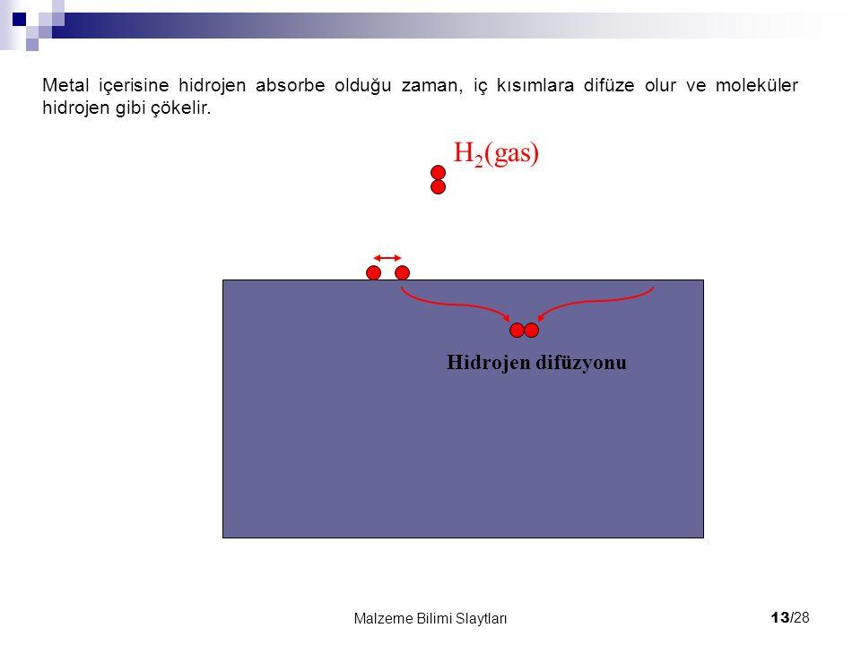 H2(gas) Hidrojen difüzyonu