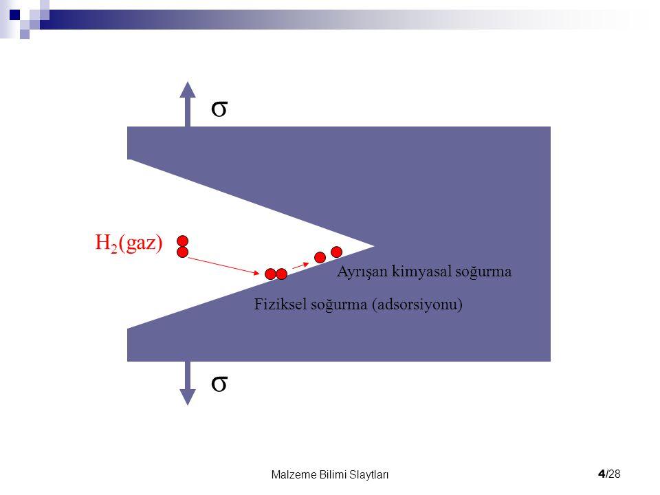 σ σ H2(gaz) Ayrışan kimyasal soğurma Fiziksel soğurma (adsorsiyonu)