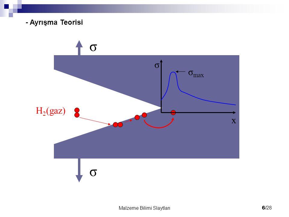 σ σ σ σmax H2(gaz) x - Ayrışma Teorisi