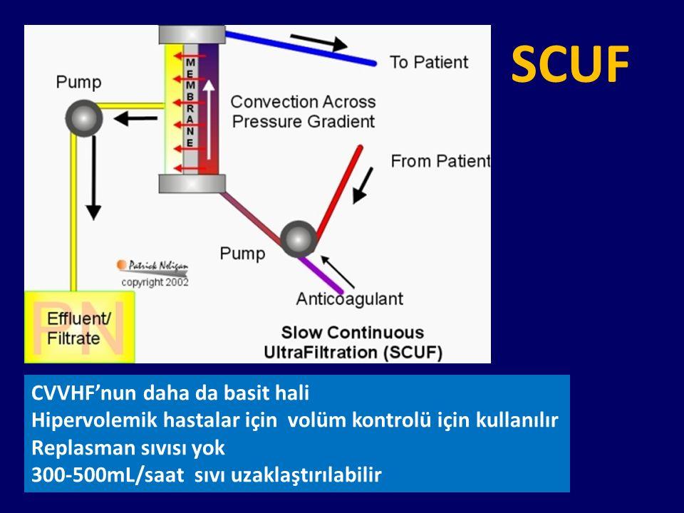 SCUF CVVHF'nun daha da basit hali