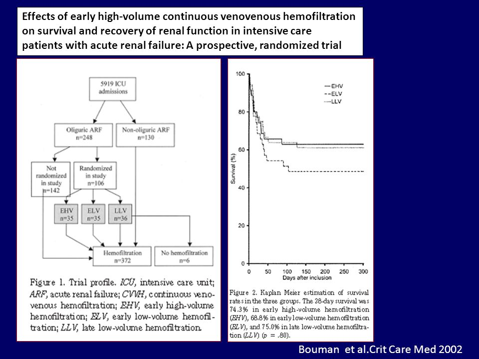 Effects of early high-volume continuous venovenous hemofiltration