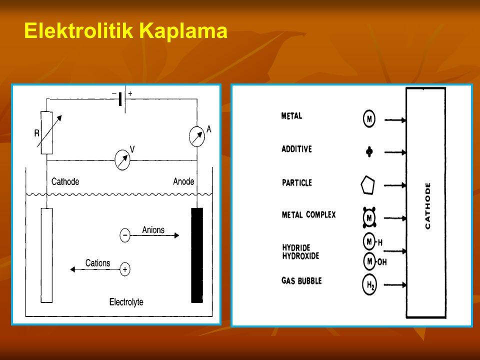 Elektrolitik Kaplama