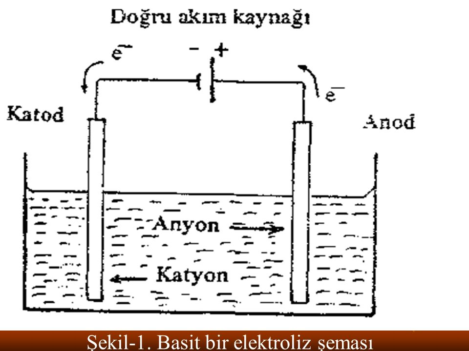 Şekil-1. Basit bir elektroliz şeması