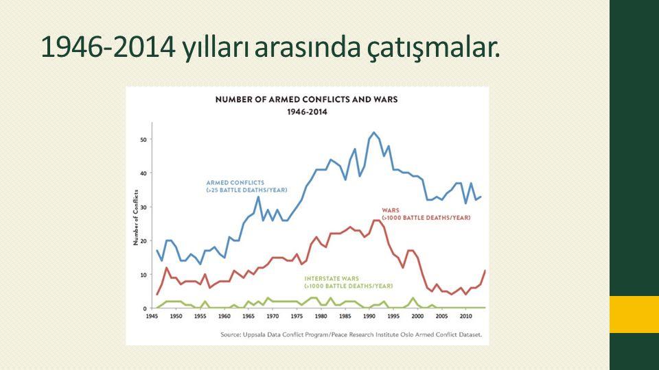 1946-2014 yılları arasında çatışmalar.