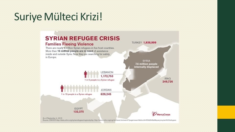 Suriye Mülteci Krizi!