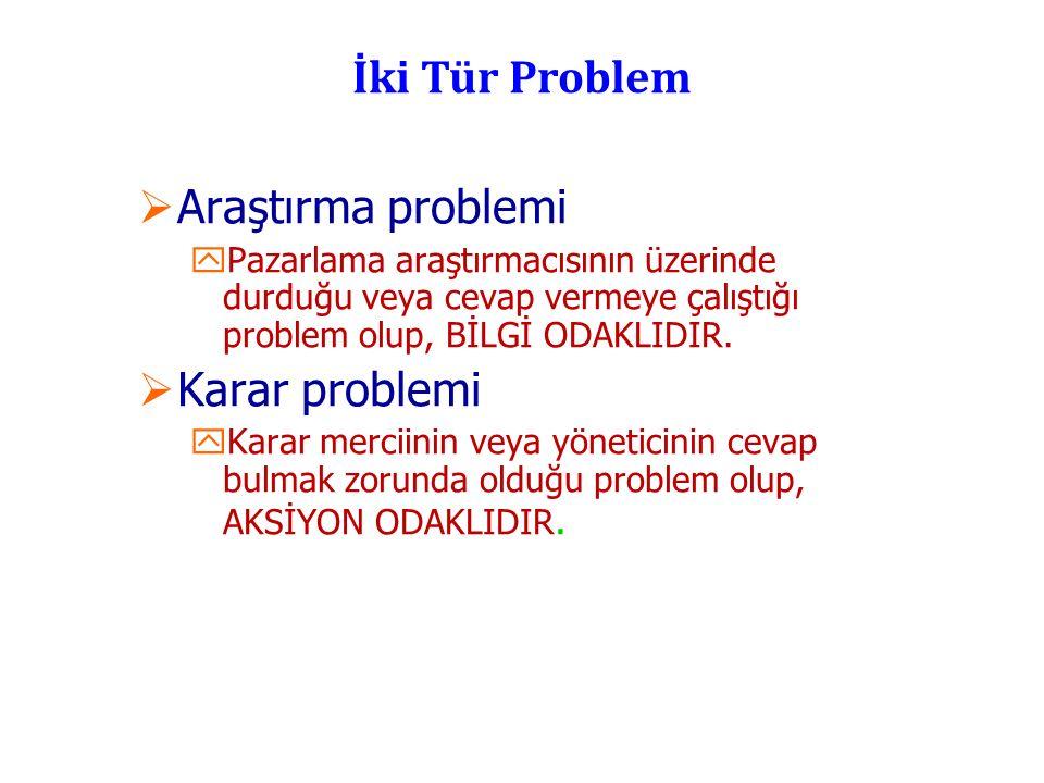 İki Tür Problem Araştırma problemi Karar problemi