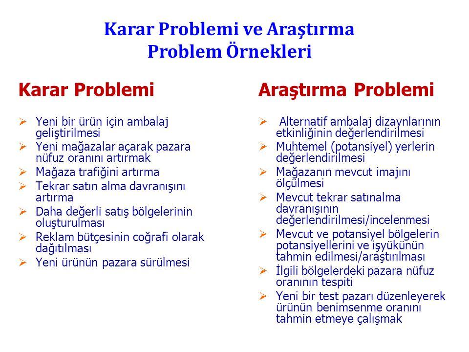 Karar Problemi ve Araştırma Problem Örnekleri