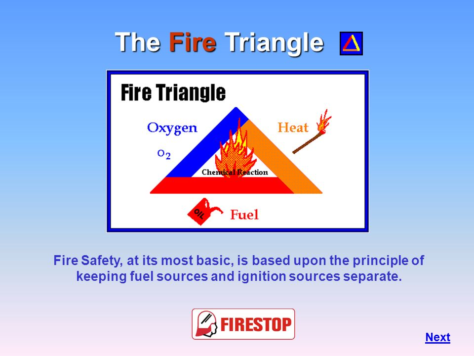 The Fire Triangle Fire Safety, at its most basic, is based upon the principle of keeping fuel sources and ignition sources separate.