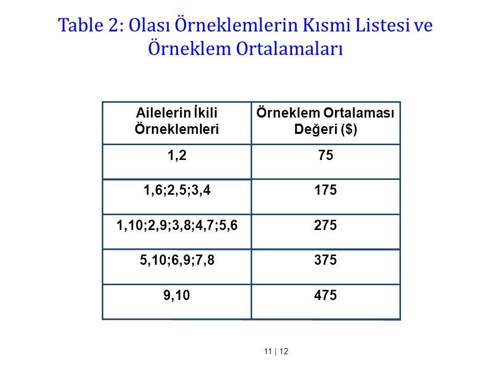 Table 2: Olası Örneklemlerin Kısmi Listesi ve Örneklem Ortalamaları