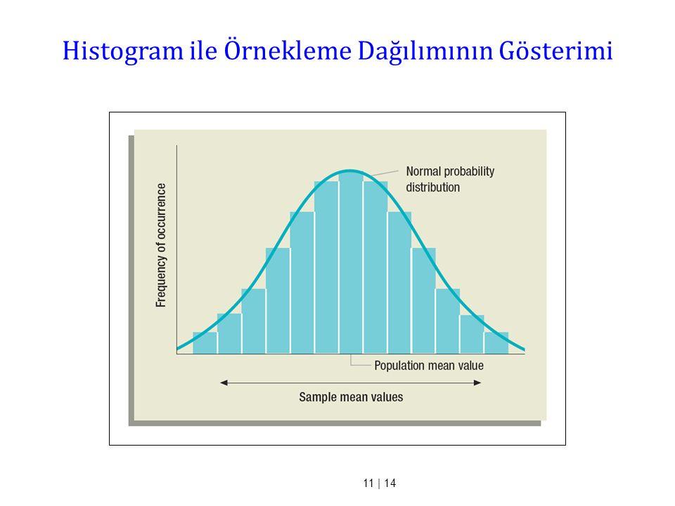 Histogram ile Örnekleme Dağılımının Gösterimi