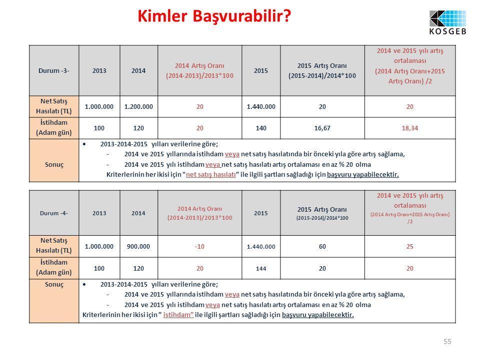 Kimler Başvurabilir Durum -3- 2013 2014 2014 Artış Oranı