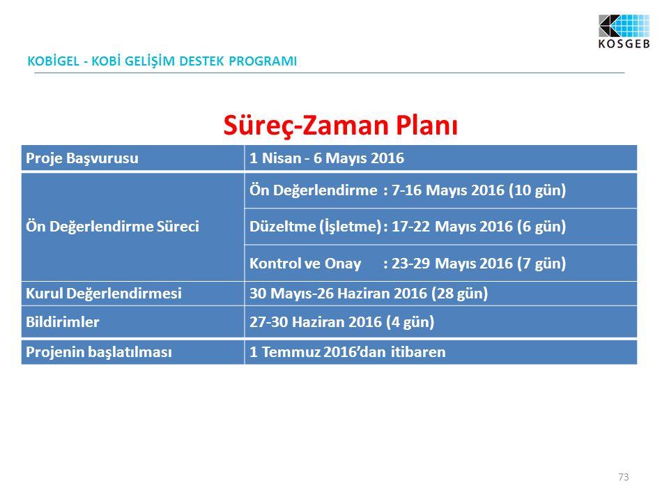 Süreç-Zaman Planı Proje Başvurusu 1 Nisan - 6 Mayıs 2016
