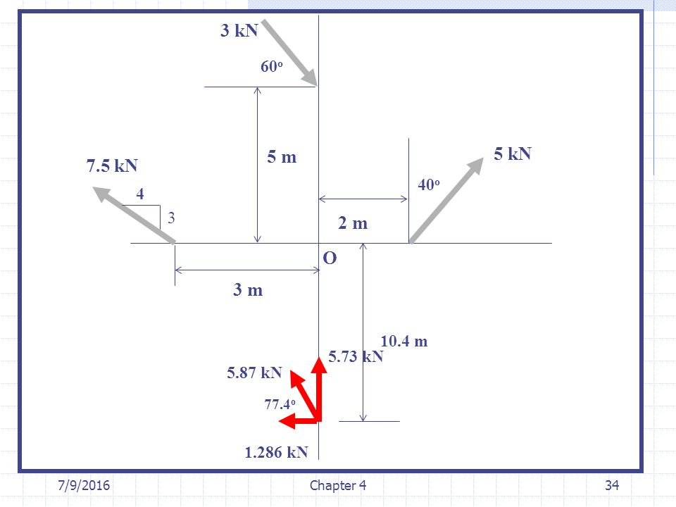 3 kN 60o. 5 m. 5 kN. 7.5 kN. 40o. 4. 3. 2 m. O. 3 m. 10.4 m. 5.73 kN. 5.87 kN. 77.4o. 1.286 kN.