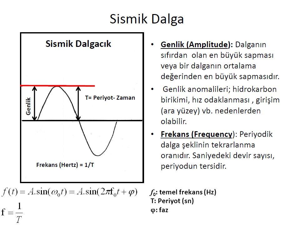 f0: temel frekans (Hz) T: Periyot (sn) : faz