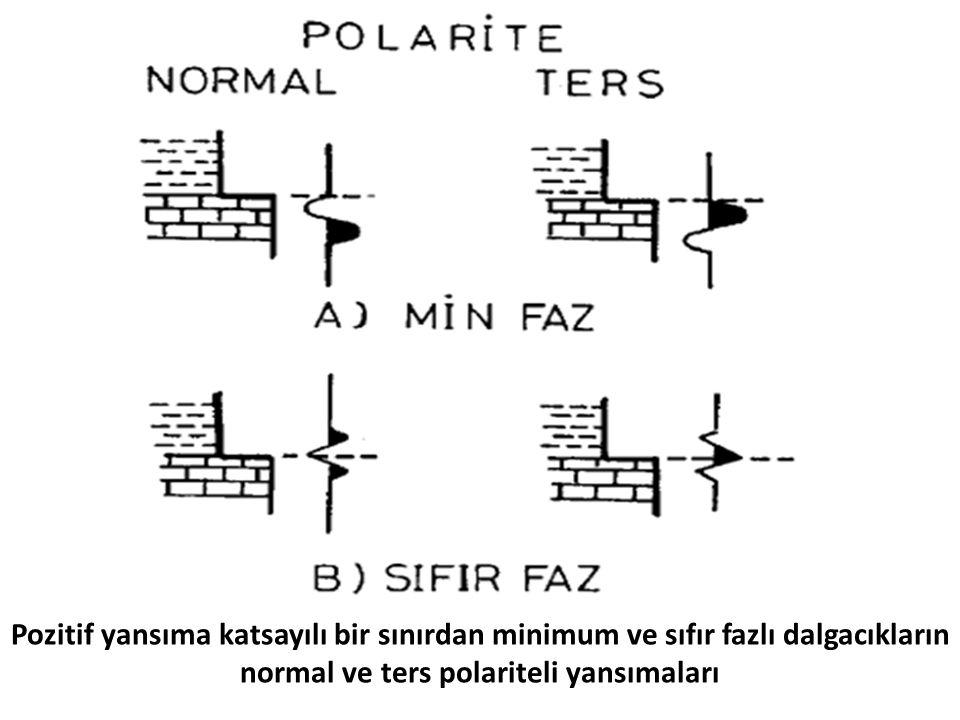 normal ve ters polariteli yansımaları