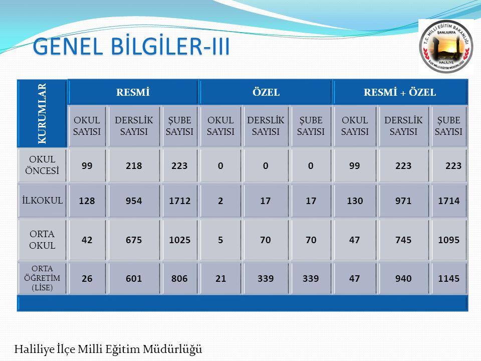GENEL BİLGİLER-III Haliliye İlçe Milli Eğitim Müdürlüğü KURUMLAR RESMİ