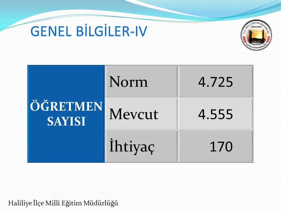 GENEL BİLGİLER-IV Norm 4.725 Mevcut 4.555 İhtiyaç 170 ÖĞRETMEN SAYISI