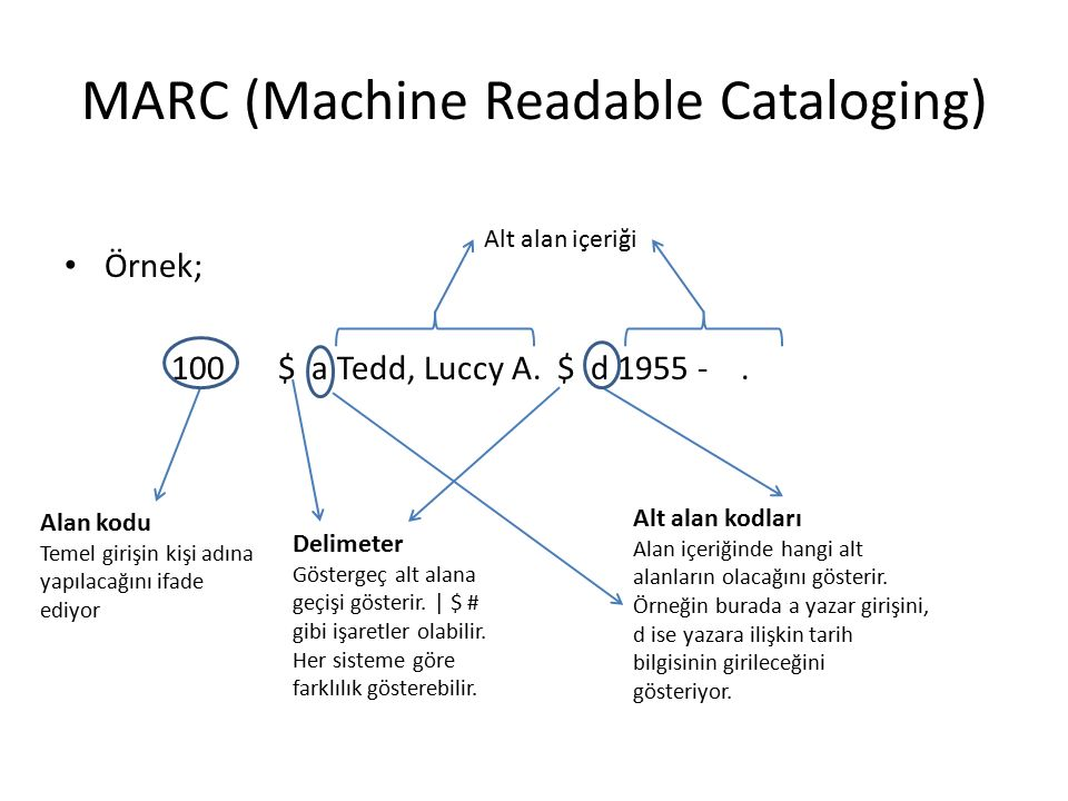 MARC (Machine Readable Cataloging)