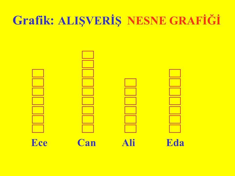 Grafik: ALIŞVERİŞ NESNE GRAFİĞİ