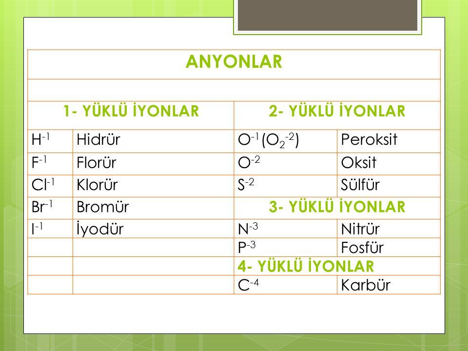 ANYONLAR 1- YÜKLÜ İYONLAR 2- YÜKLÜ İYONLAR H-1 Hidrür O-1(O2-2)