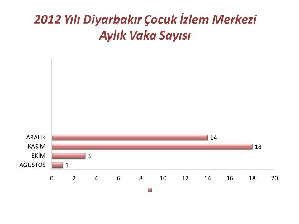 2012 Yılı Diyarbakır Çocuk İzlem Merkezi Aylık Vaka Sayısı
