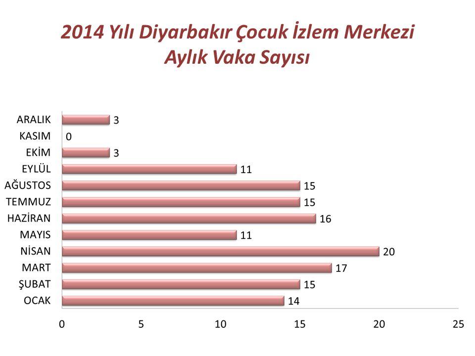 2014 Yılı Diyarbakır Çocuk İzlem Merkezi Aylık Vaka Sayısı