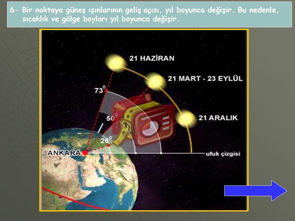 6- Bir noktaya güneş ışınlarının geliş açısı, yıl boyunca değişir