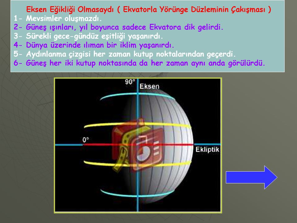 Eksen Eğikliği Olmasaydı ( Ekvatorla Yörünge Düzleminin Çakışması )