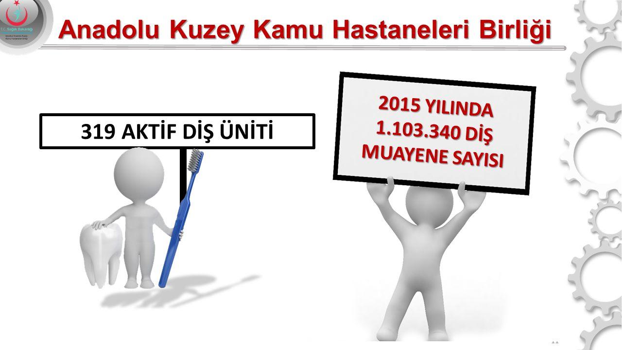 2015 YILINDA 1.103.340 DİŞ MUAYENE SAYISI