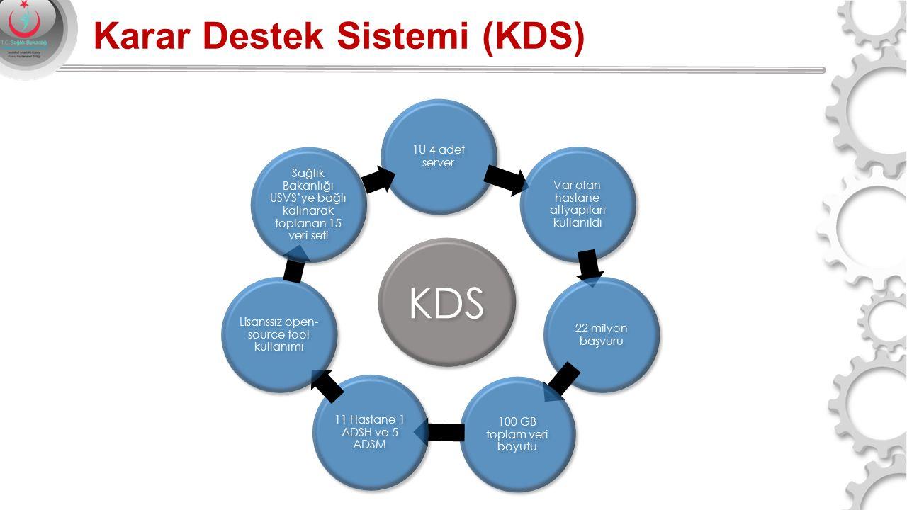 KDS Karar Destek Sistemi (KDS) 1U 4 adet server