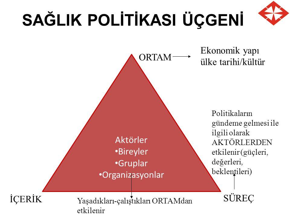 SAĞLIK POLİTİKASI ÜÇGENİ